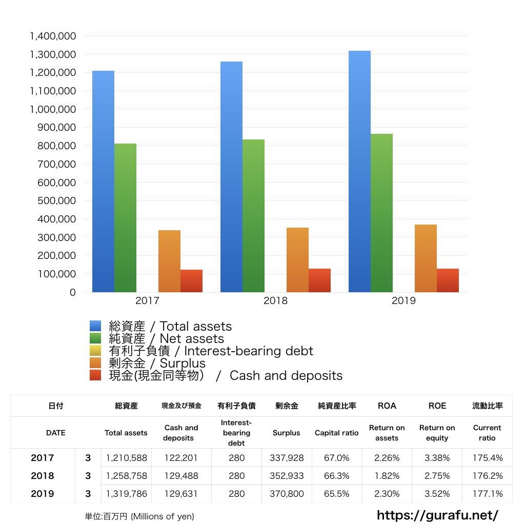 NHK_BS_バランスシート_グラフ