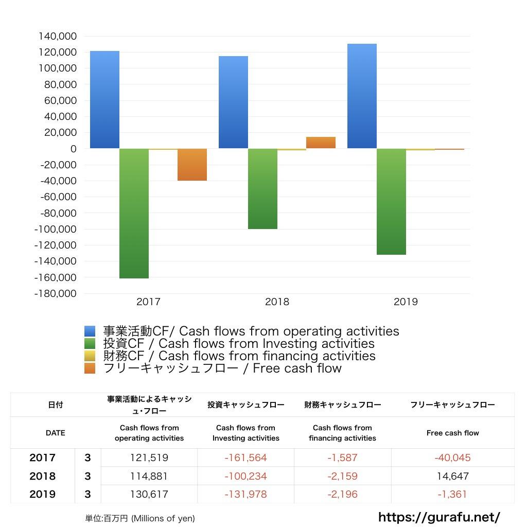 NHK_CF_キャッシュフロー計算書_グラフ