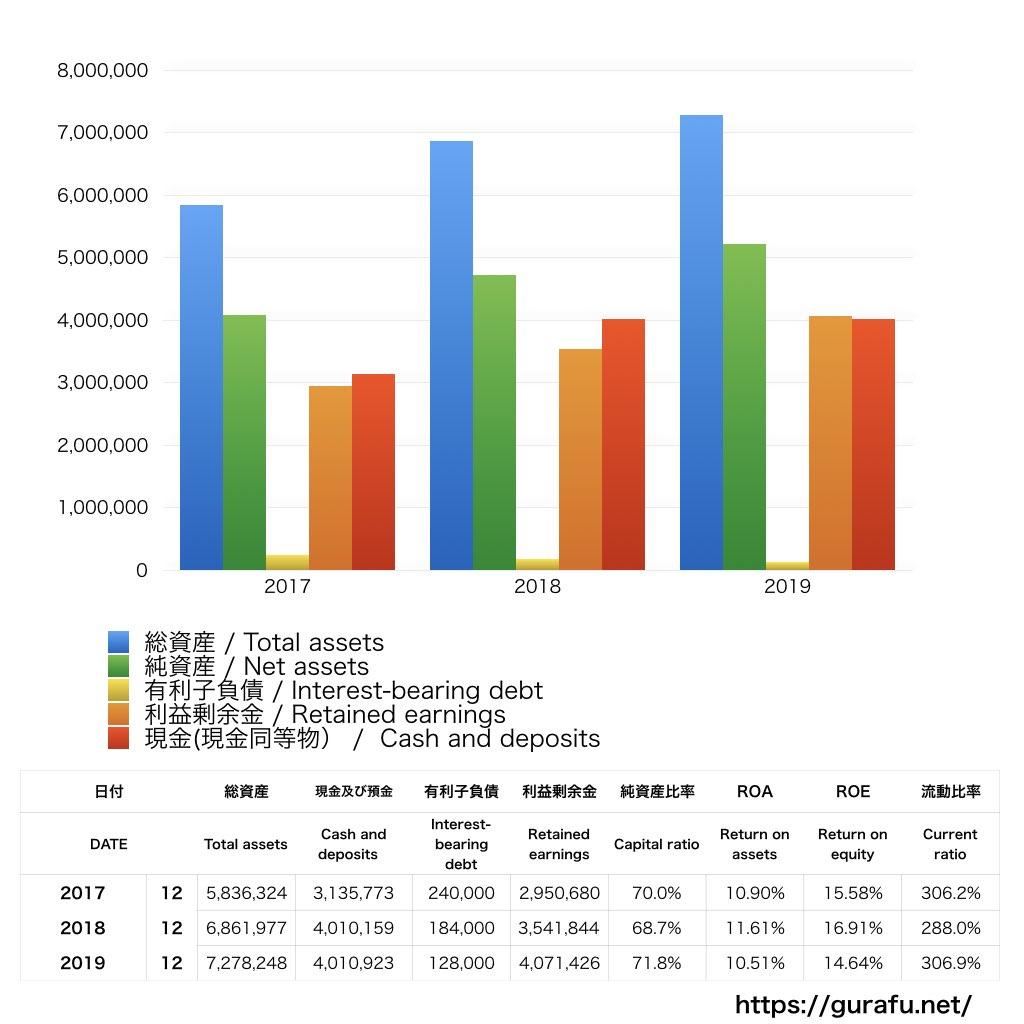 ソフトブレーン_BS_バランスシート_グラフ
