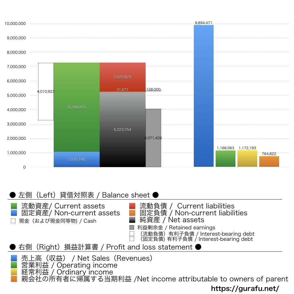 ソフトブレーン_BS_PL_比較グラフ