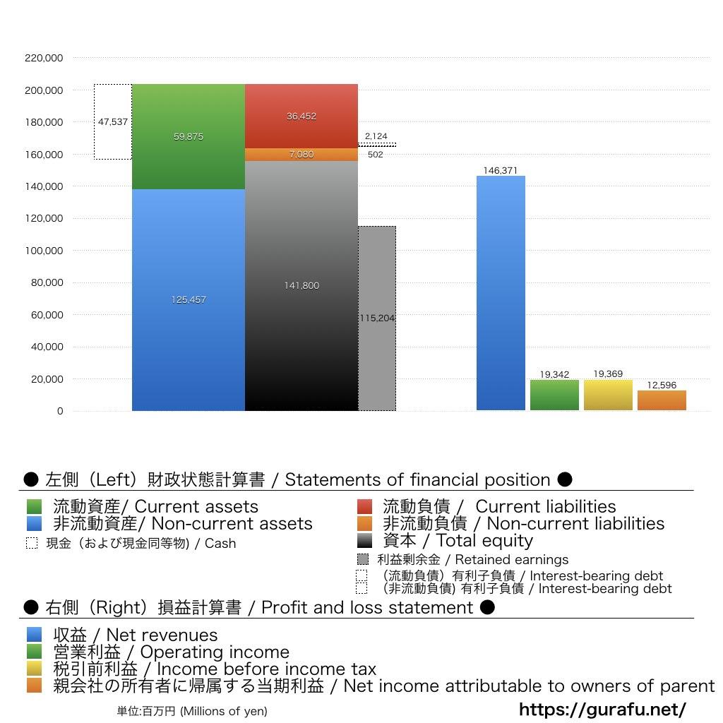 ダイナム_BS_PL_比較グラフ