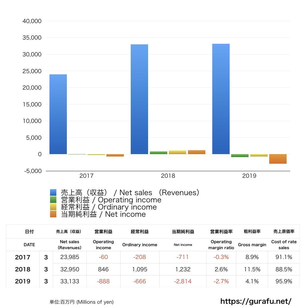 バニラ・エア_PL_損益計算書_グラフ