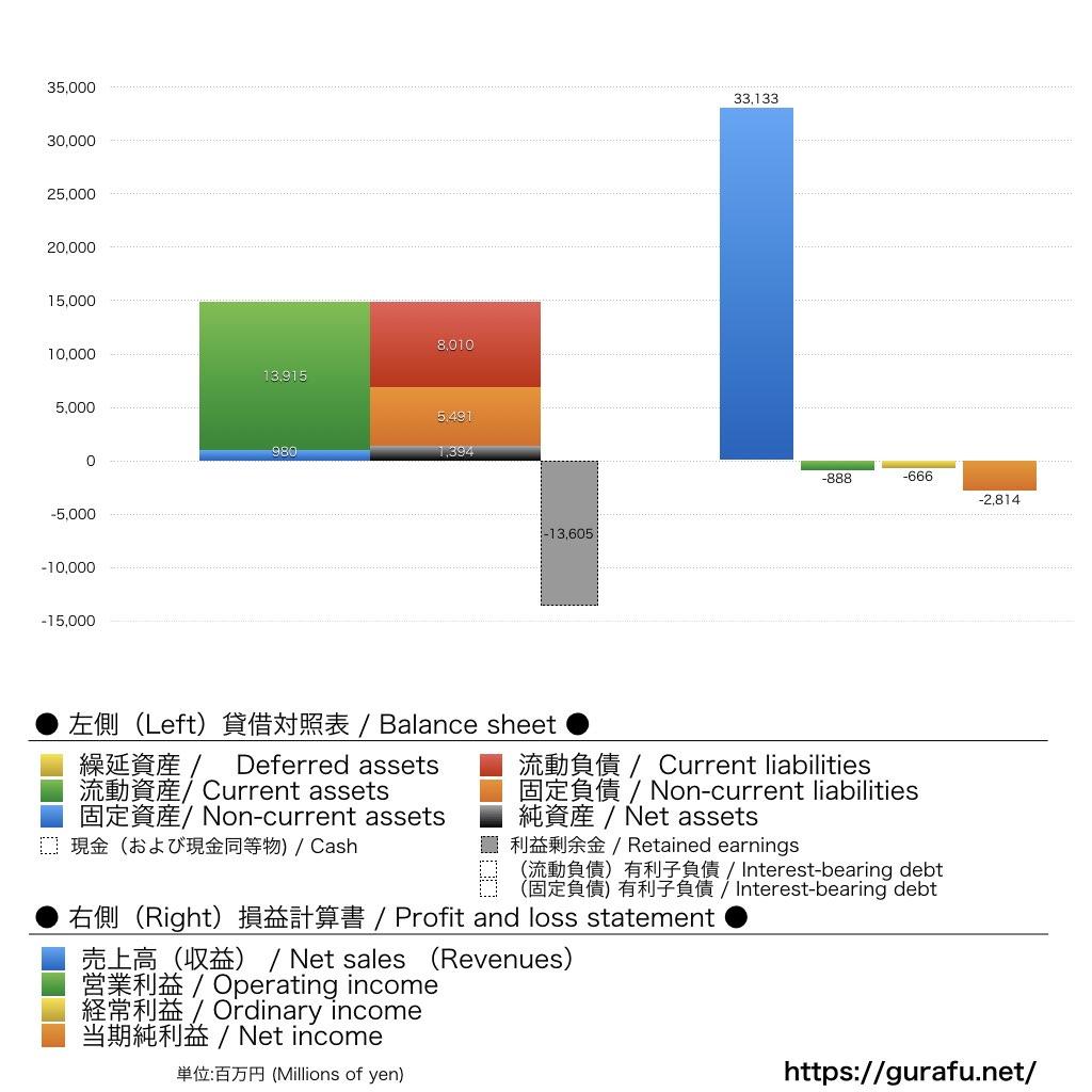 バニラ・エア_BS_PL_比較グラフ