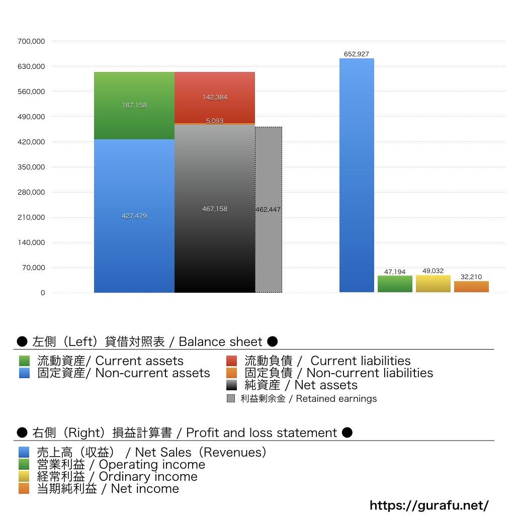 ヨドバシカメラ_BS_PL_比較グラフ