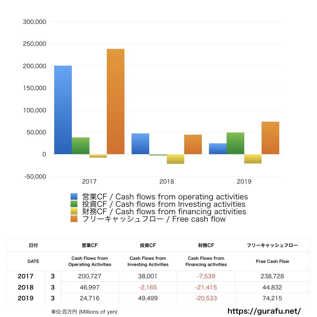 京都銀行_CF_キャッシュフロー計算書_グラフ