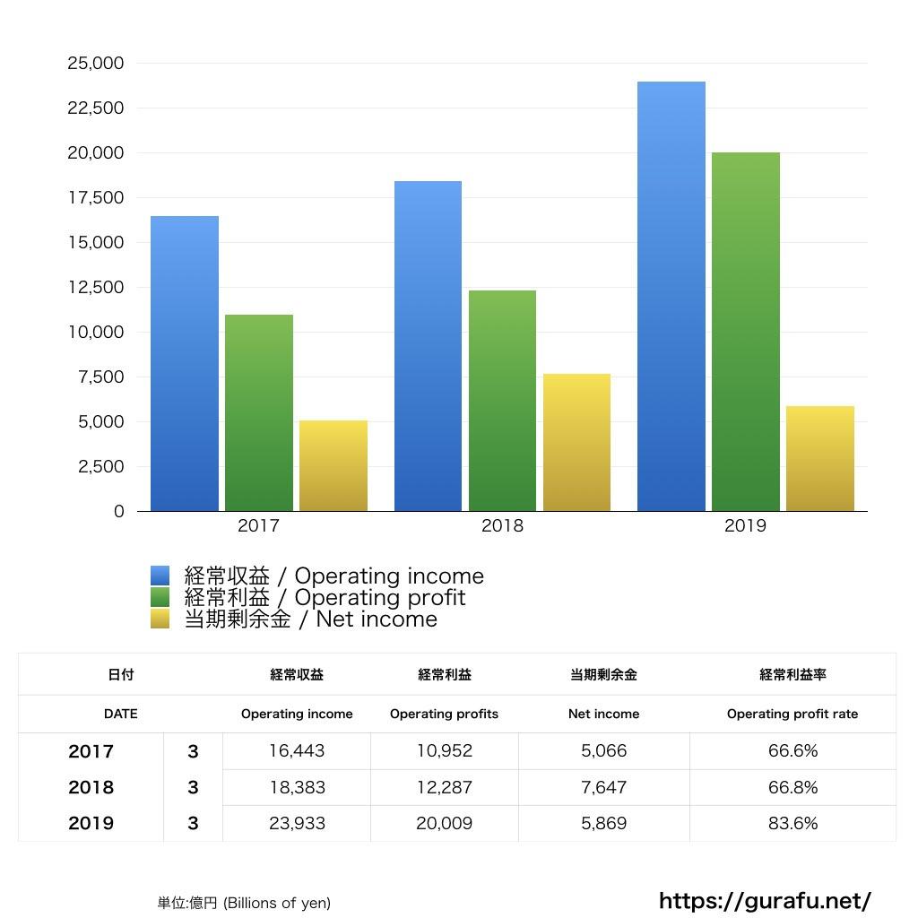 日本銀行_PL_損益計算書_グラフ