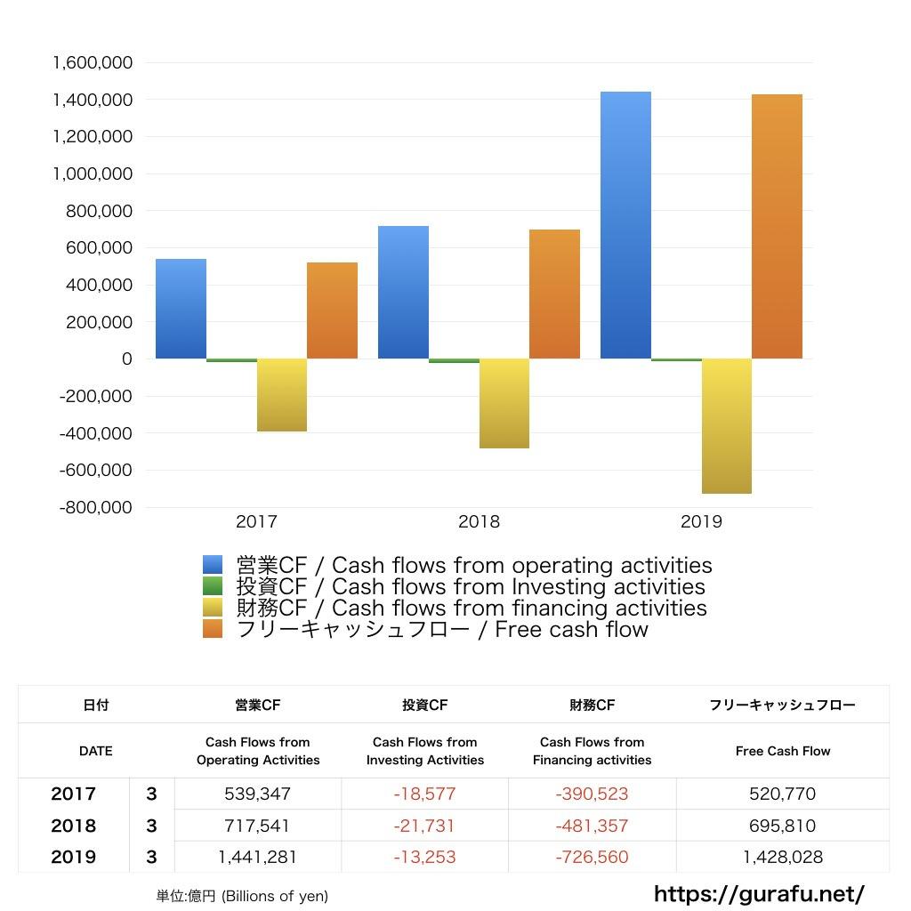 日本銀行_CF_キャッシュフロー計算書_グラフ