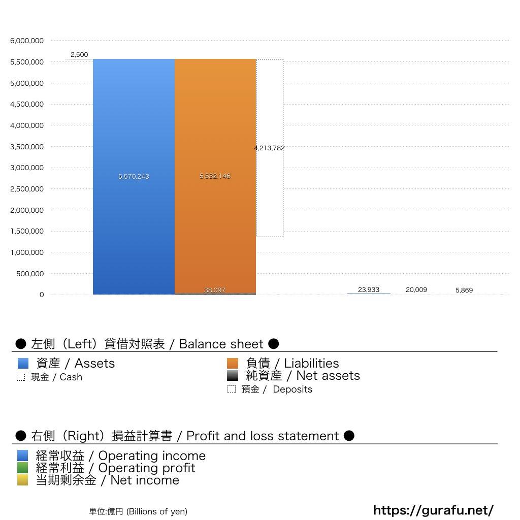 日本銀行_BS_PL_比較グラフ