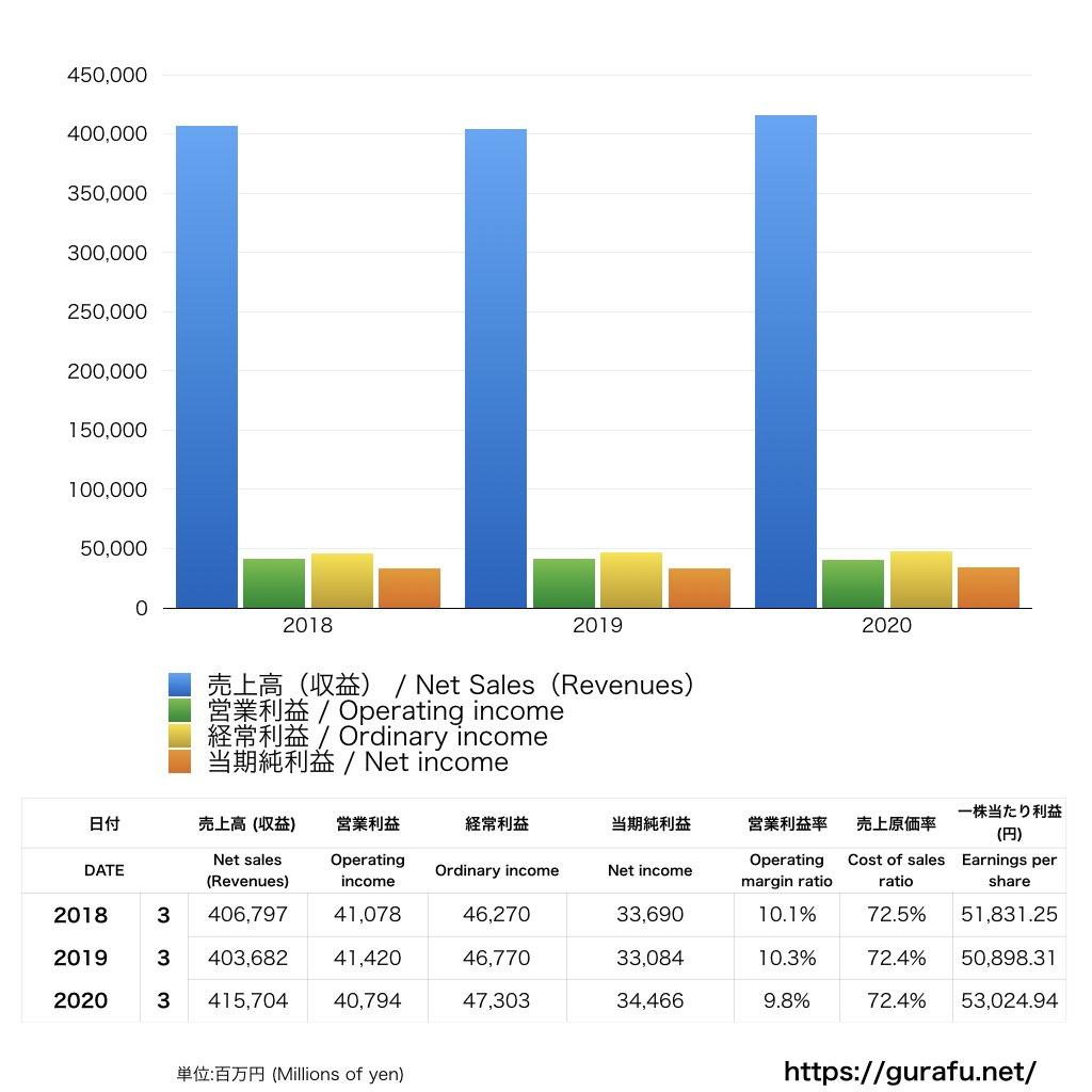 旭化成ホームズ_PL_損益計算書_グラフ