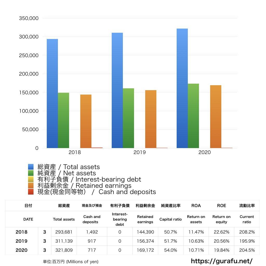 旭化成ホームズ_BS_バランスシート_グラフ