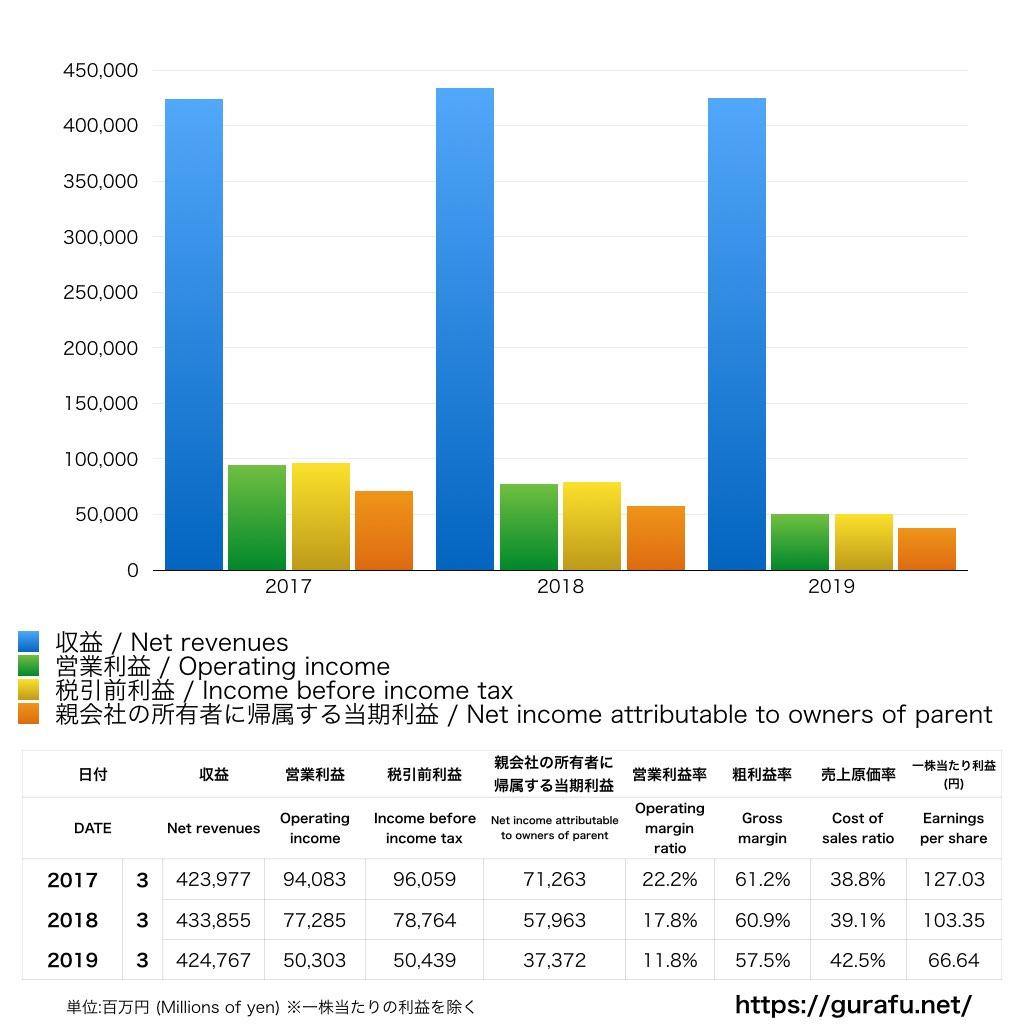 田辺三菱製薬_PL_損益計算書_グラフ