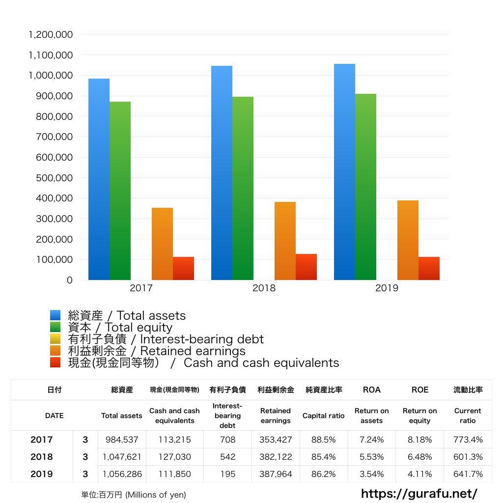 田辺三菱製薬_BS_バランスシート_グラフ