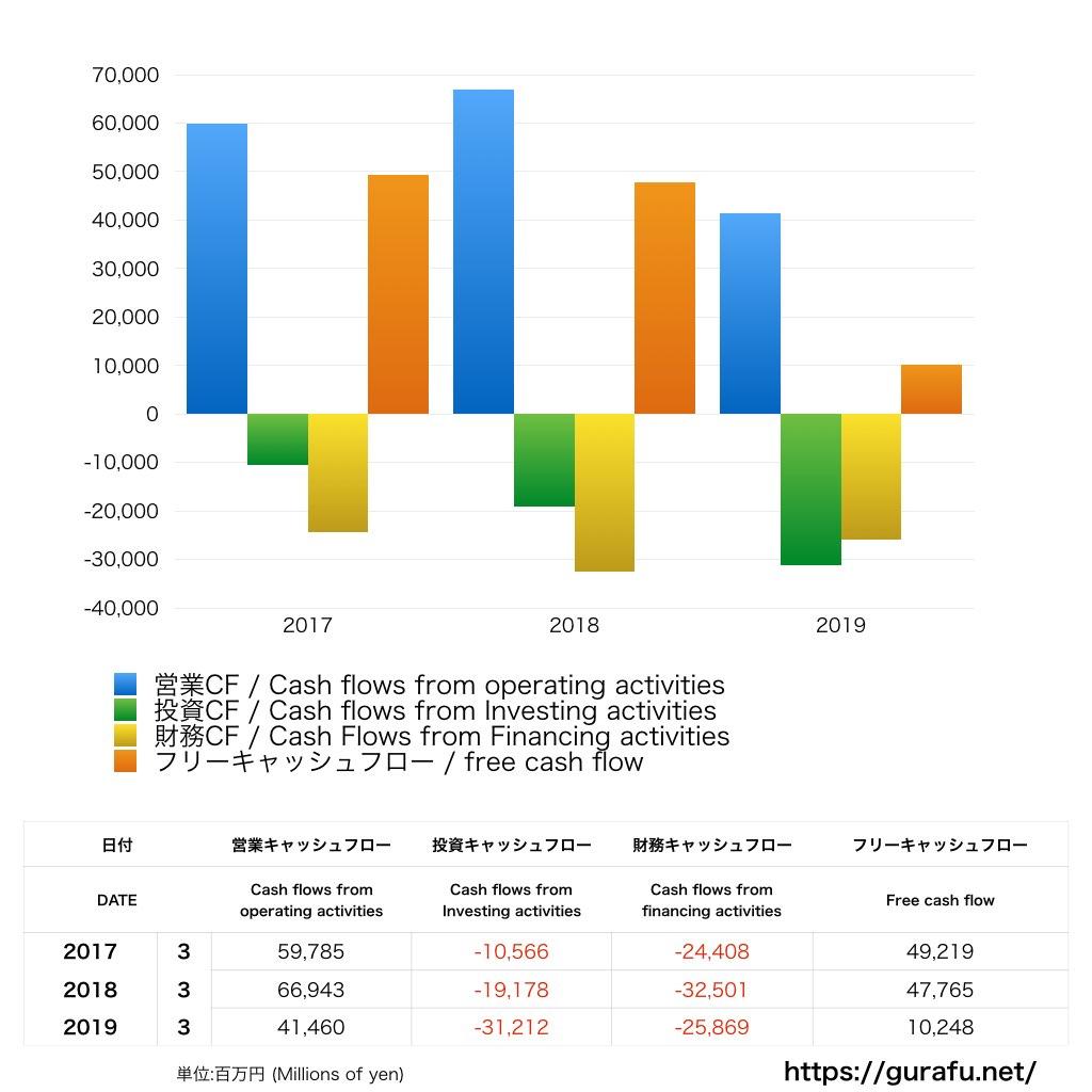田辺三菱製薬_CF_キャッシュフロー計算書_グラフ