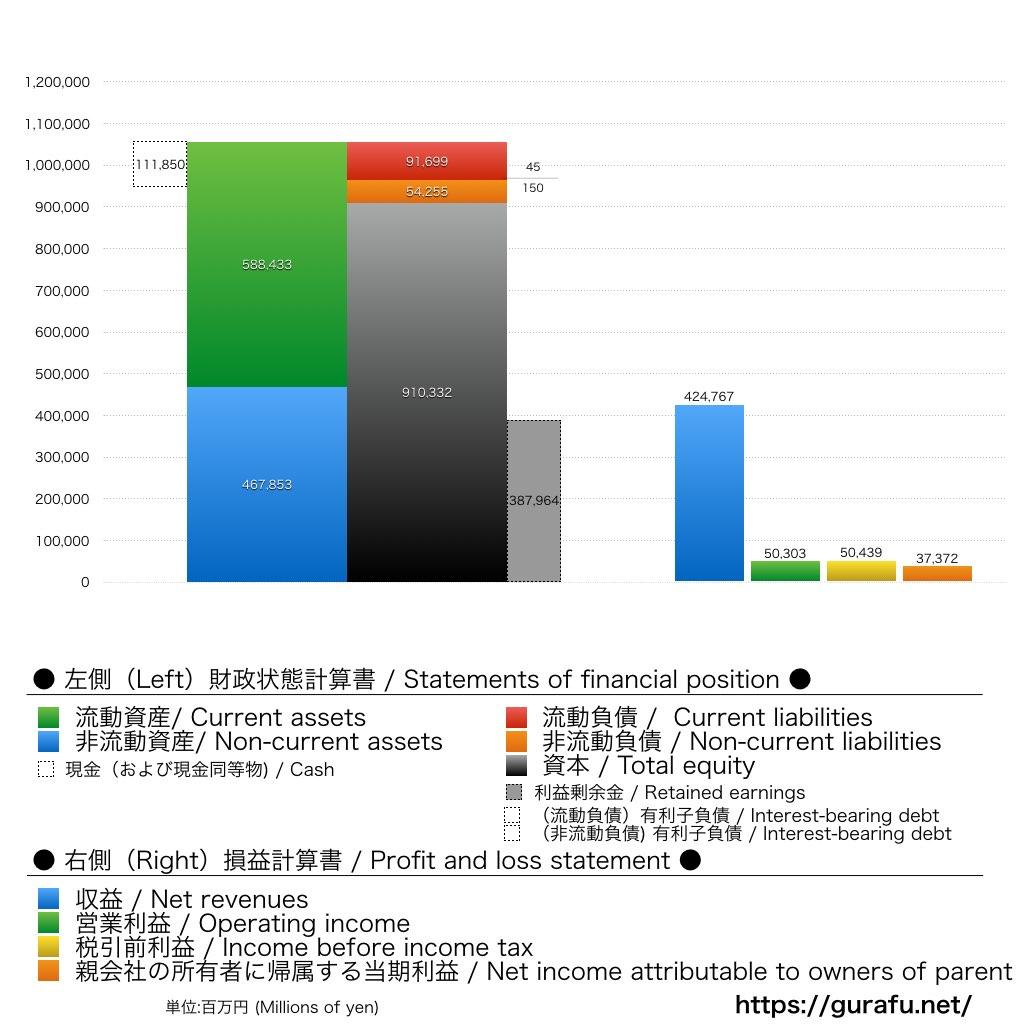 田辺三菱製薬_BS_PL_比較グラフ