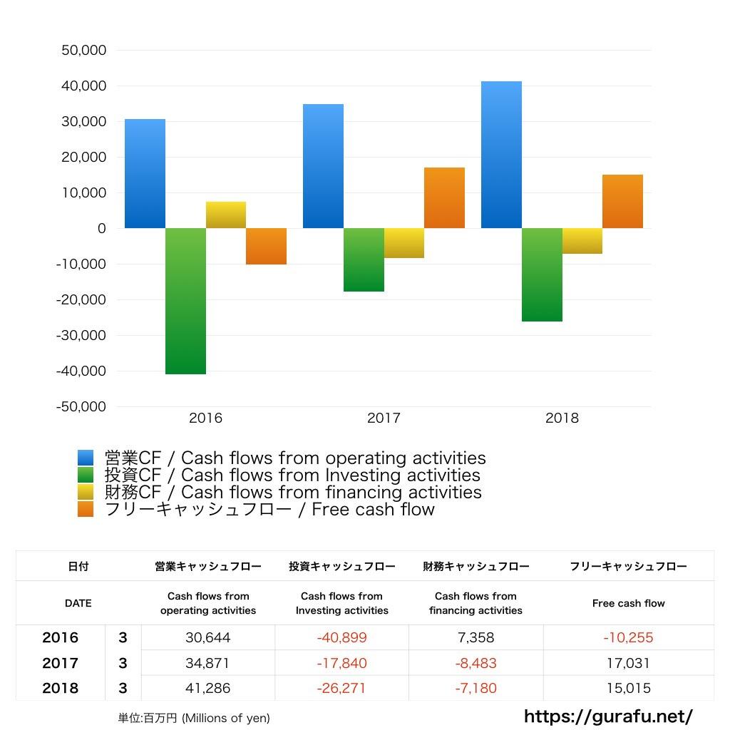 西濃運輸_CF_キャッシュフロー計算書_グラフ