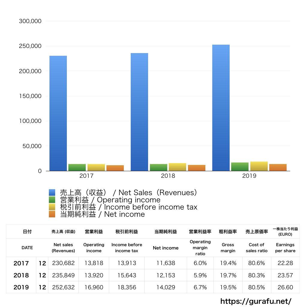 Volkswagen_PL_損益計算書_グラフ