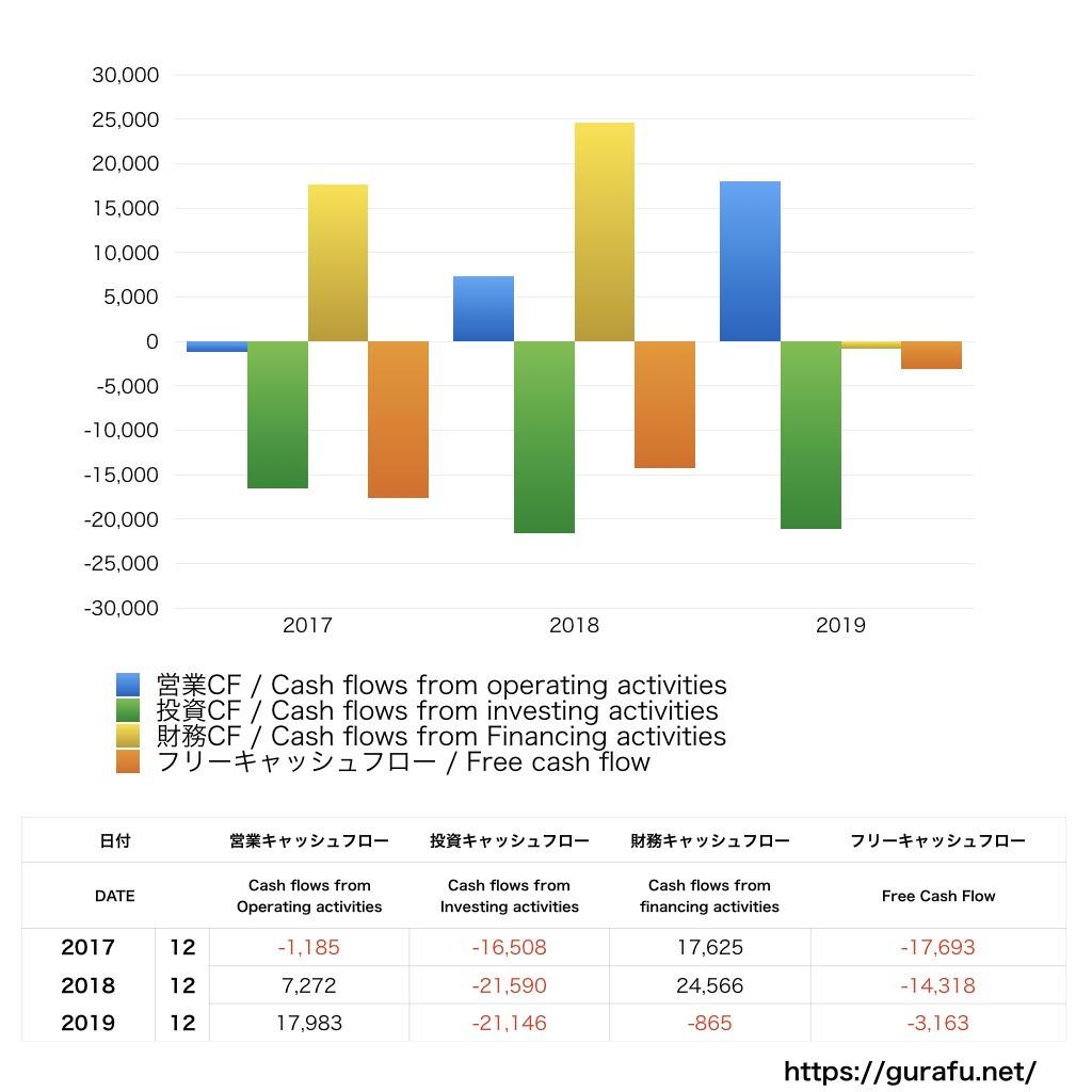 Volkswagen_CF_キャッシュフロー計算書_グラフ