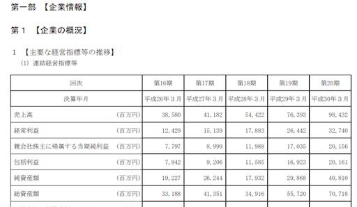 サイトの説明_有価証券報告書_抜粋1