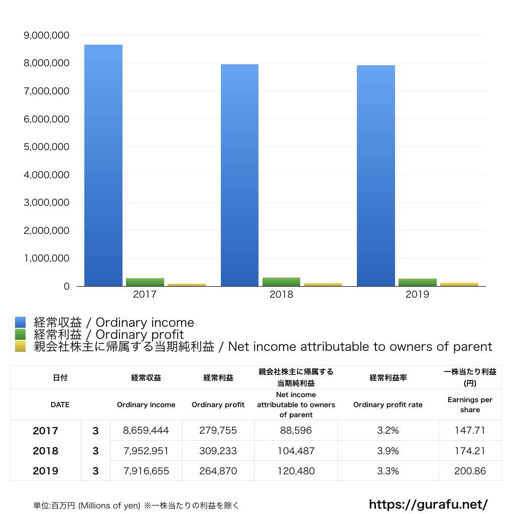 かんぽ生命保険_PL_損益計算書_グラフ