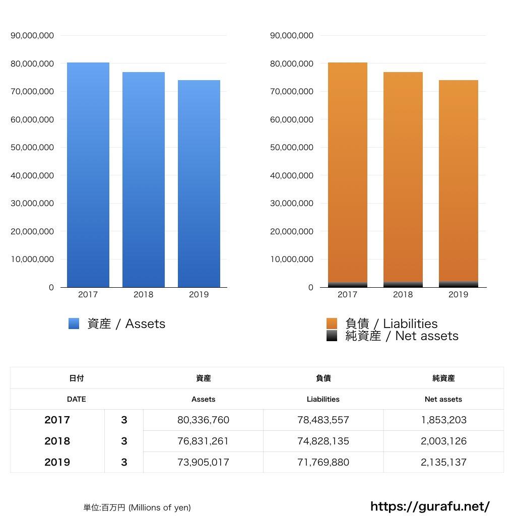 かんぽ生命保険_BS_バランスシート_グラフ