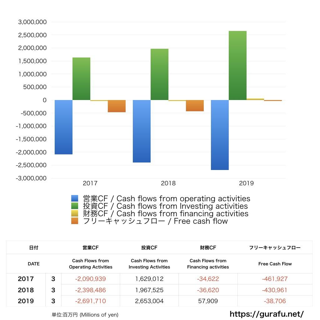 かんぽ生命保険_CF_キャッシュフロー計算書_グラフ