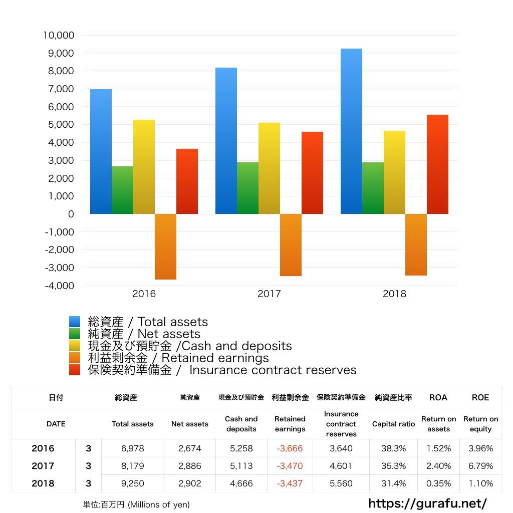 アイペット_BS_バランスシート_グラフ