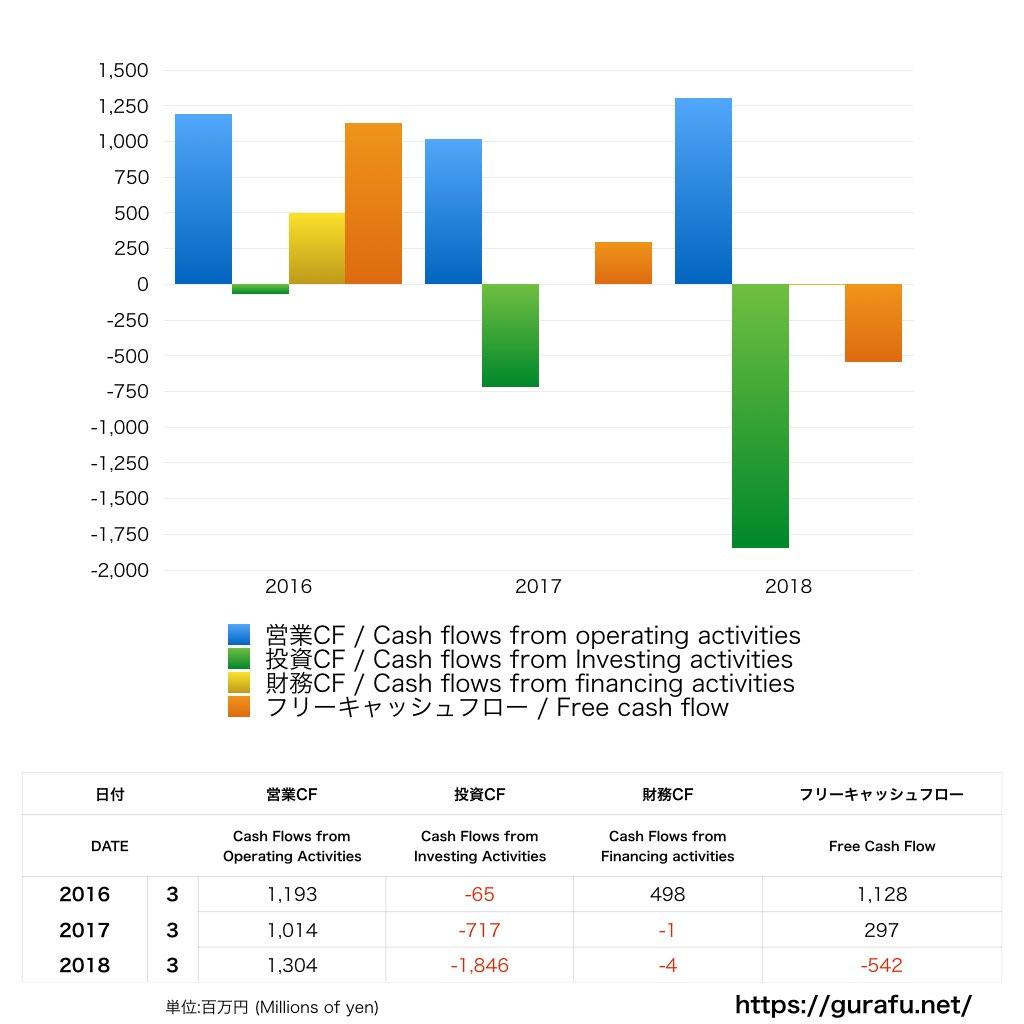 アイペット_キャッシュフロー計算書_グラフ