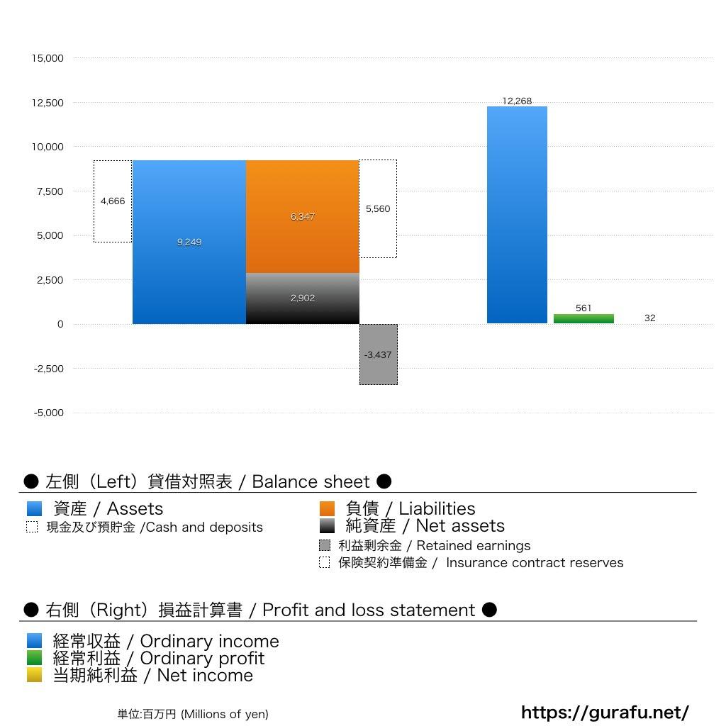 アイペット_BS_PL_グラフ