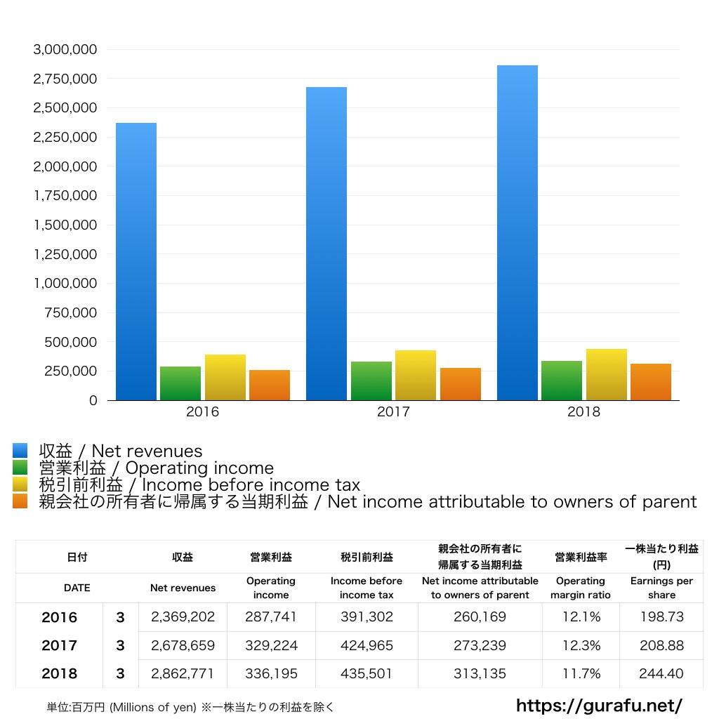 オリックス_PL_損益計算書_グラフ