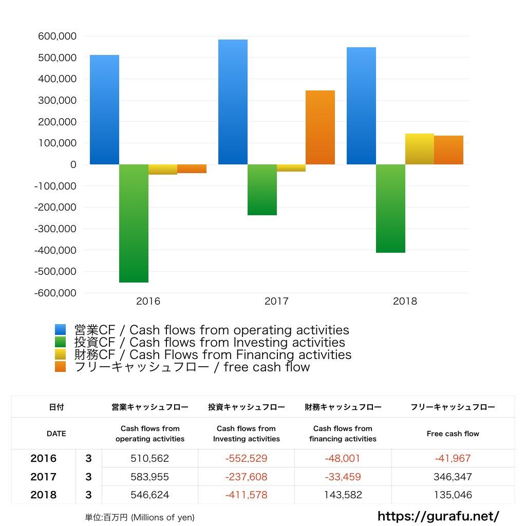 オリックス_キャッシュフロー計算書_グラフ