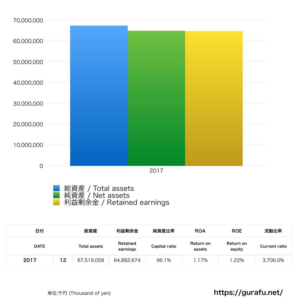 ジャパネットホールディングス_BS_バランスシート_グラフ