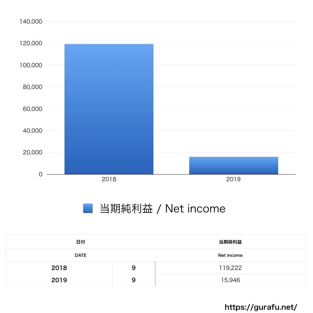 ソーシャルインフォ_PL_損益計算書_グラフ