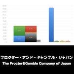 プロクターアンドギャンブルジャパン_EYE_グラフ