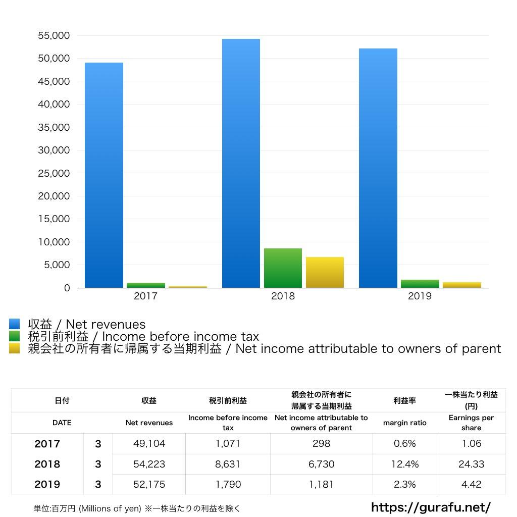 マネックスグループ_PL_損益計算書_グラフ