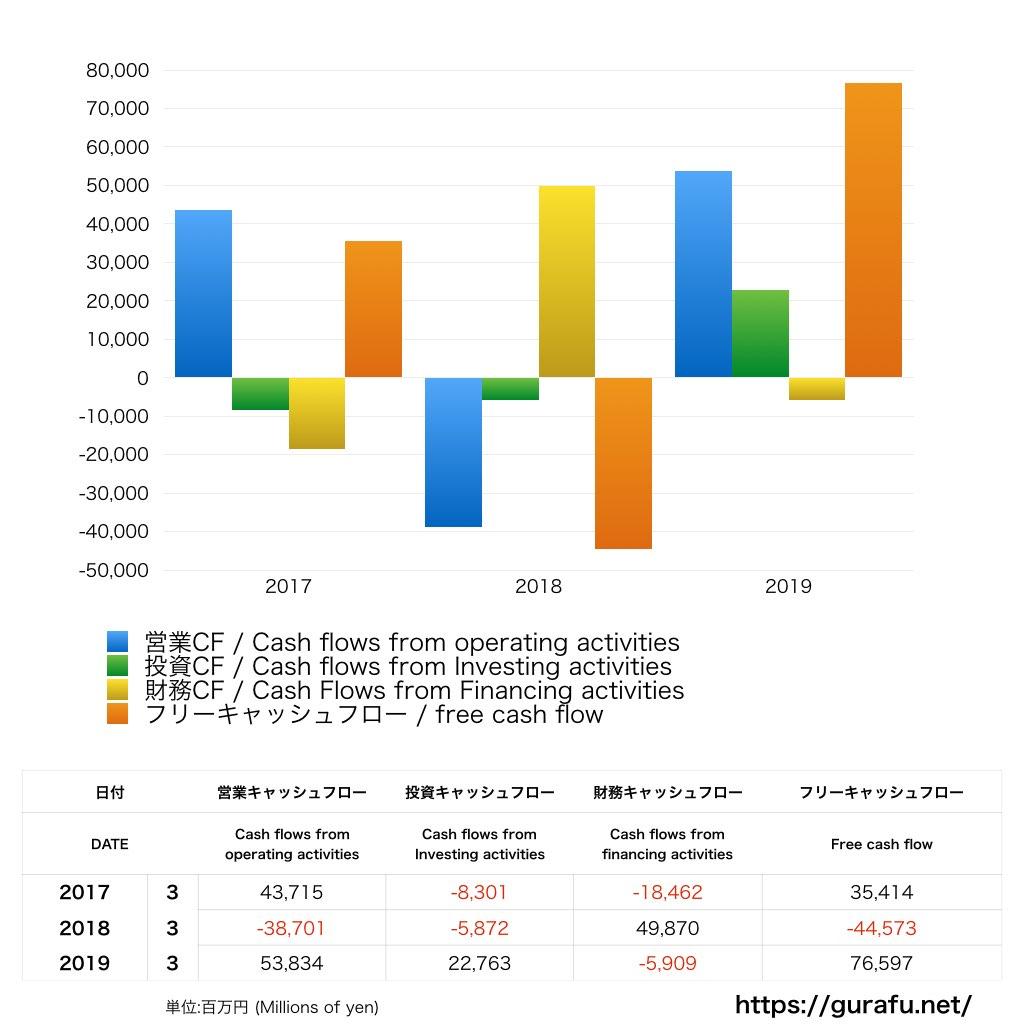 マネックスグループ_キャッシュフロー計算書_グラフ