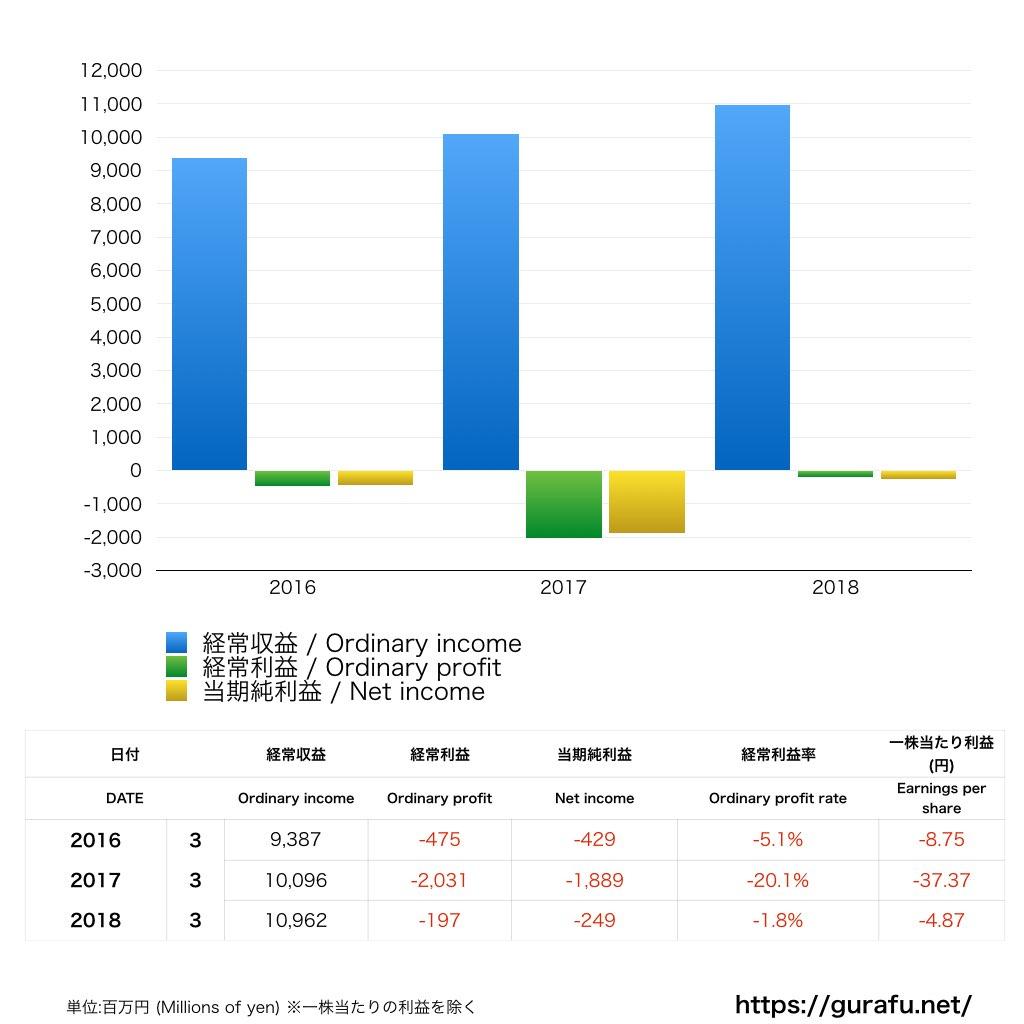 ライフネット生命_PL_損益計算書_グラフ