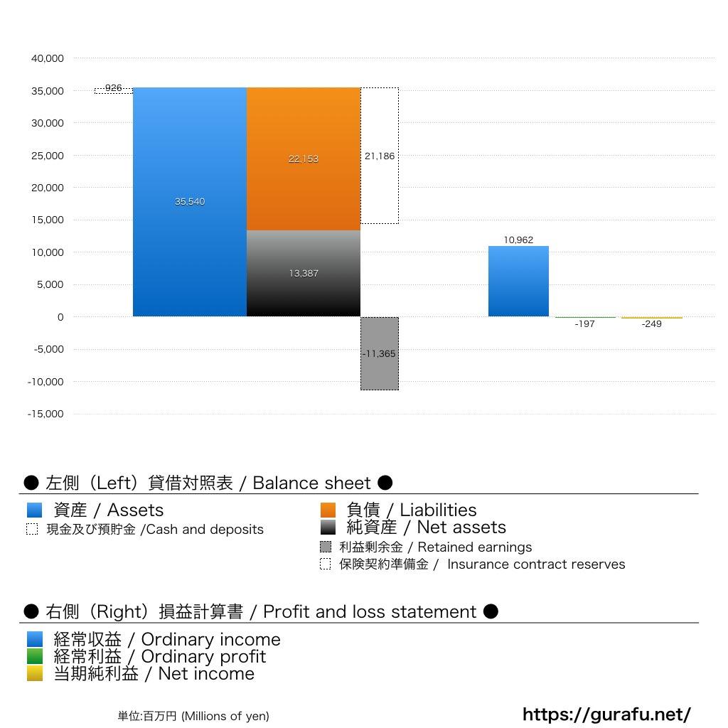 ライフネット生命_BS_PL_グラフ
