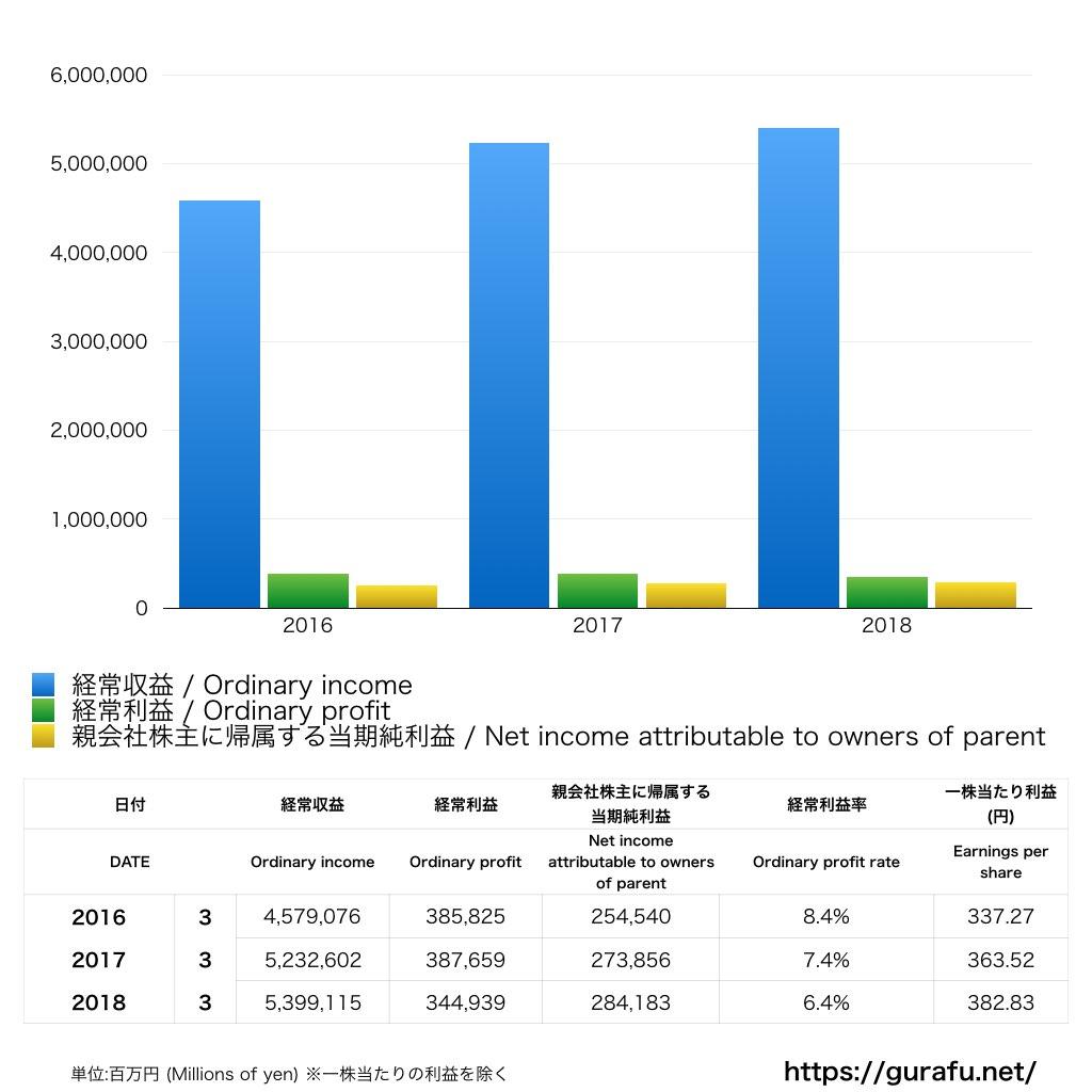 東京海上ホールディングス_PL_損益計算書_グラフ