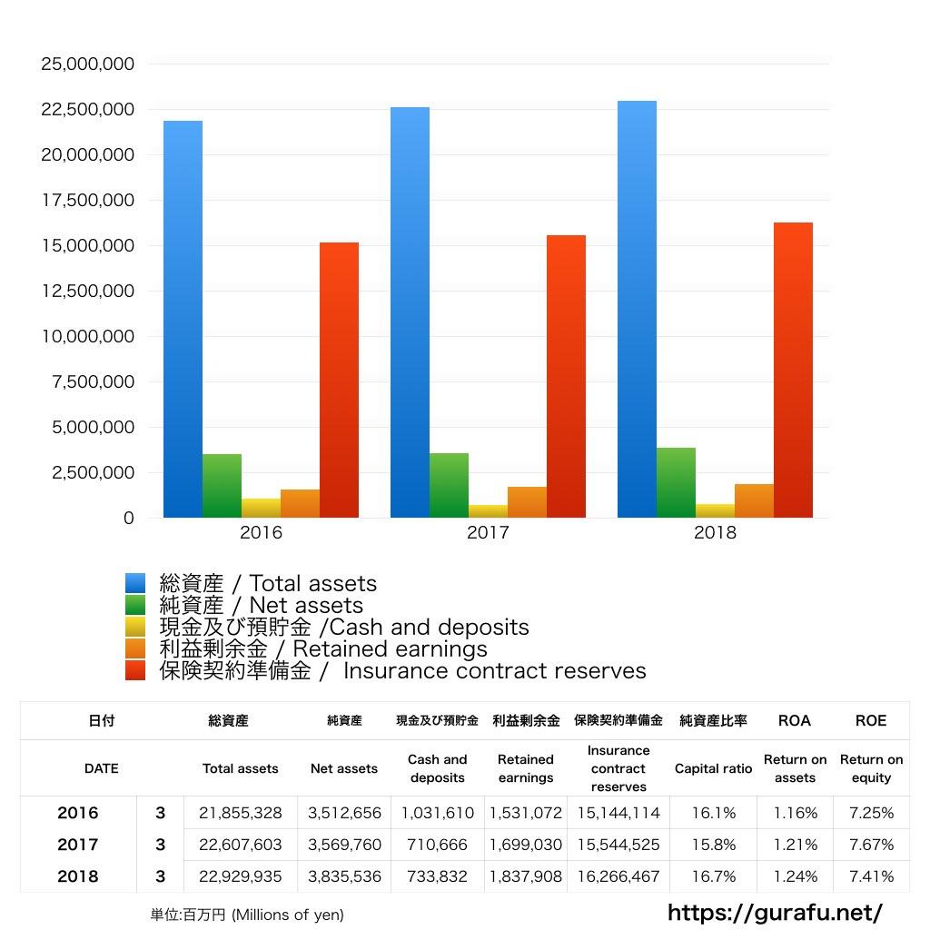 東京海上ホールディングス_BS_バランスシート_グラフ
