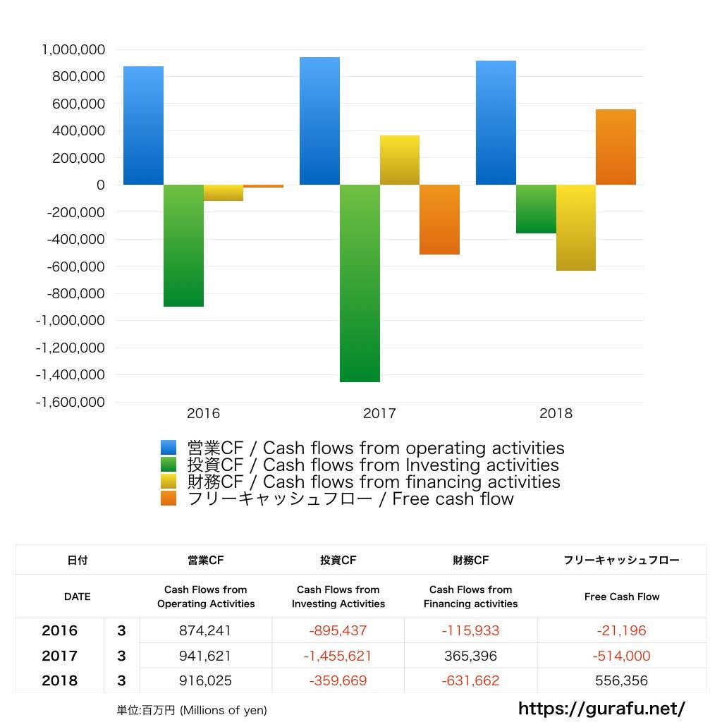 東京海上ホールディングス_キャッシュフロー計算書_グラフ