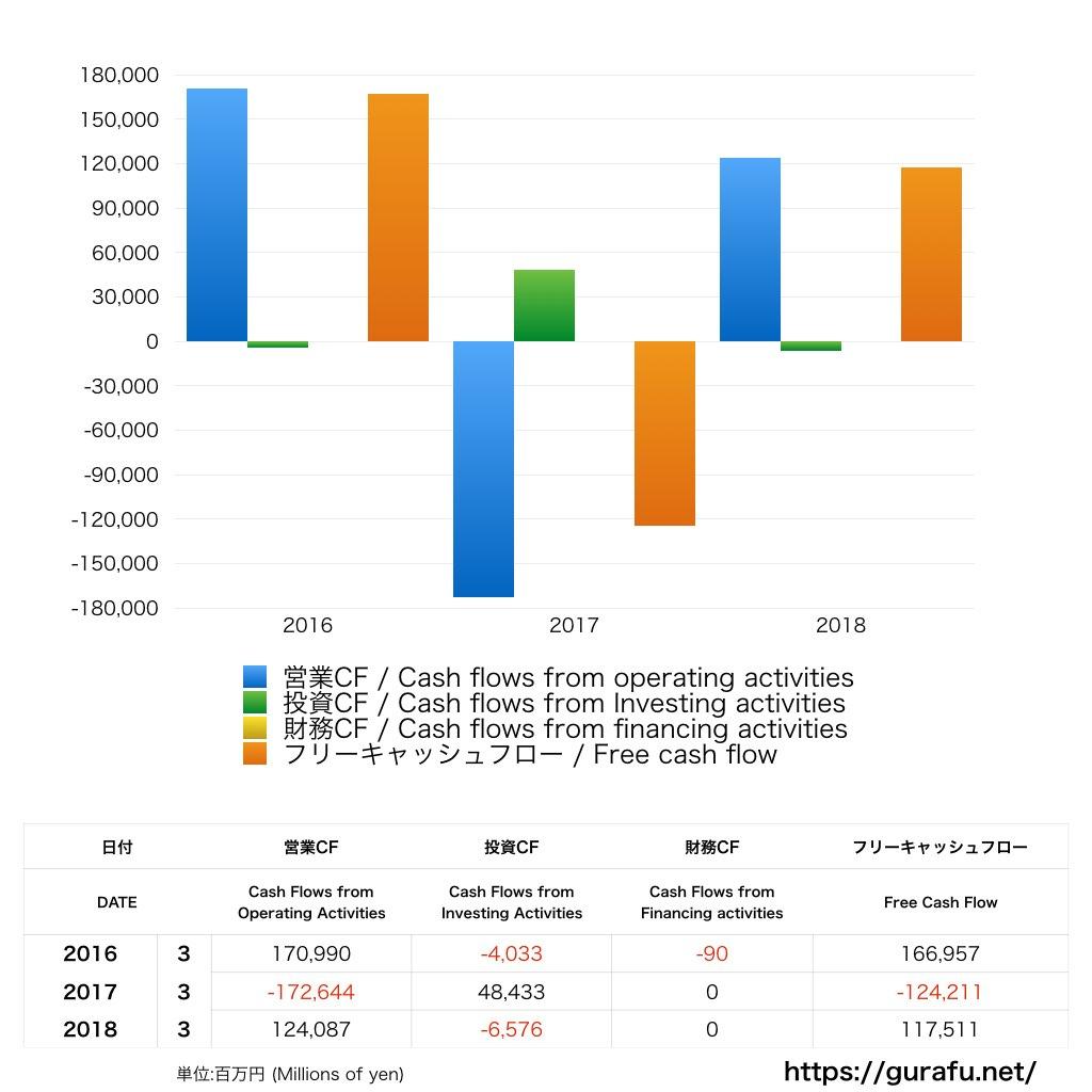 楽天銀行_キャッシュフロー計算書_グラフ