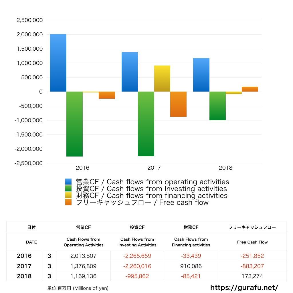 第一生命ホールディングス_CF_キャッシュフロー計算書_グラフ