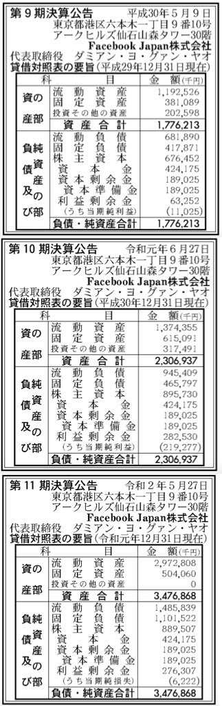 Facebook Japan_決算公告