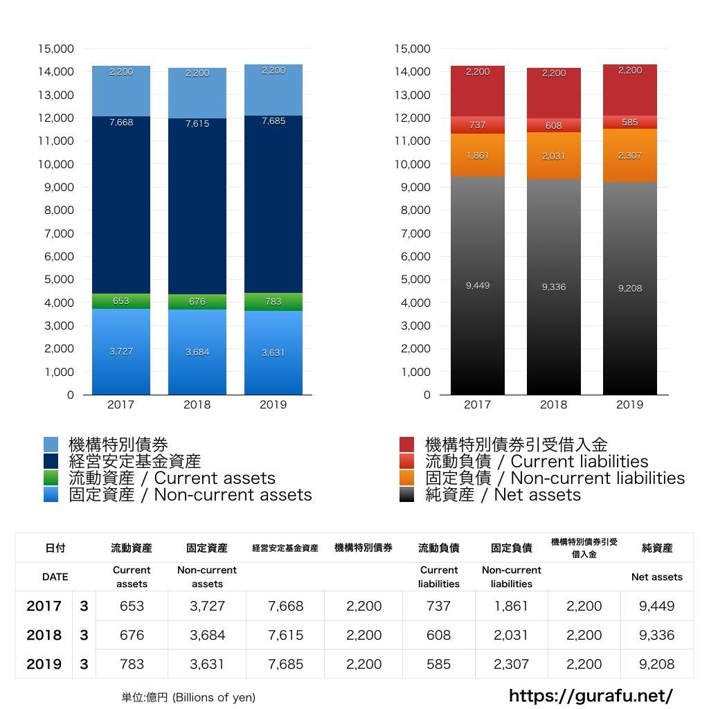 JR北海道_BS_バランスシート_グラフ