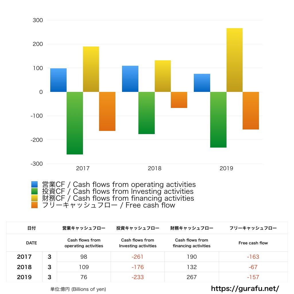 JR北海道_CF_キャッシュフロー計算書_グラフ