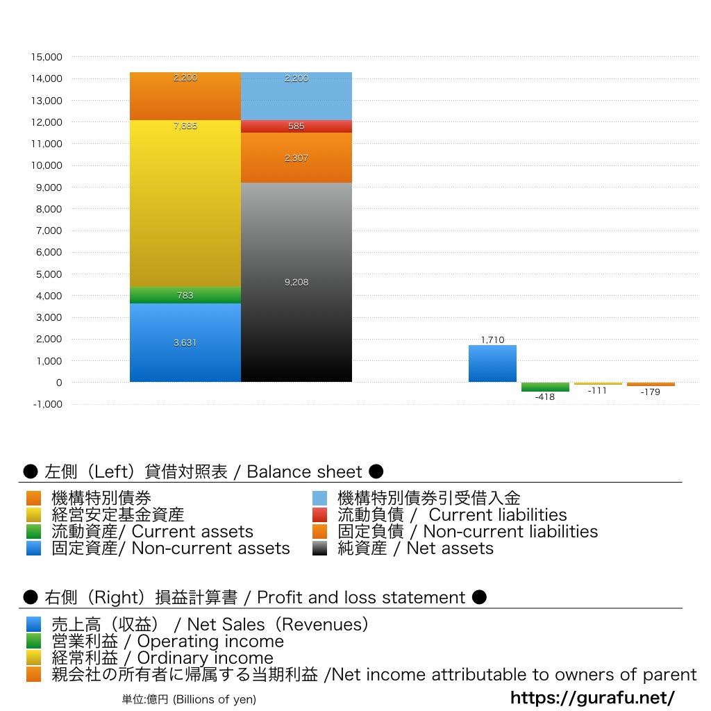 JR北海道_BS_PL_比較グラフ