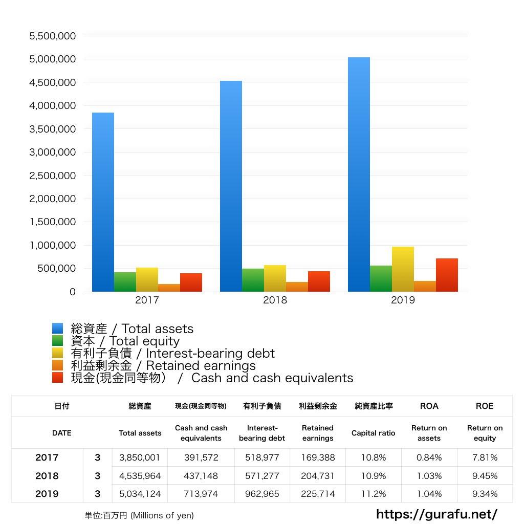 SBIホールディングス_BS_バランスシート_グラフ