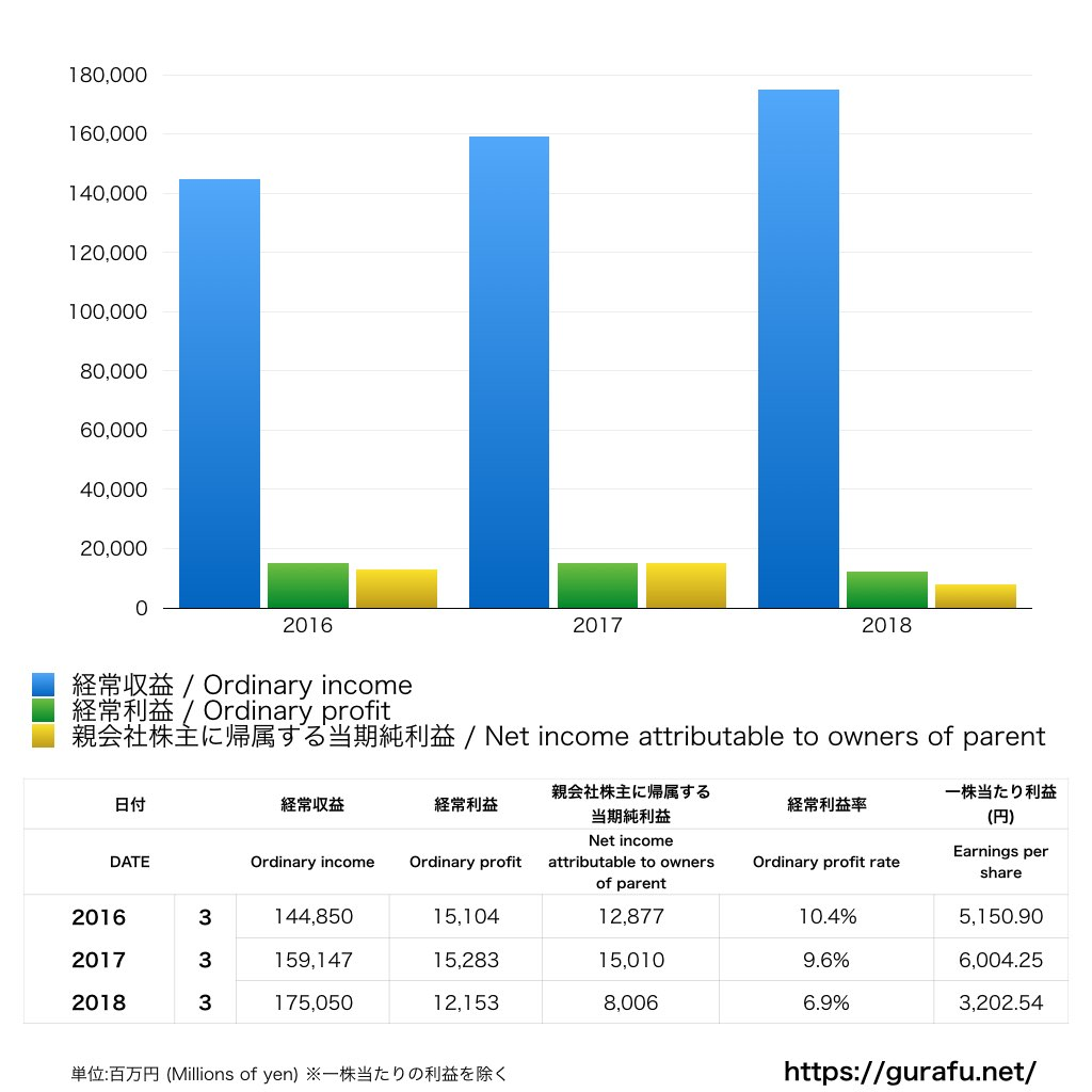 イオン銀行_PL_損益計算書_グラフ