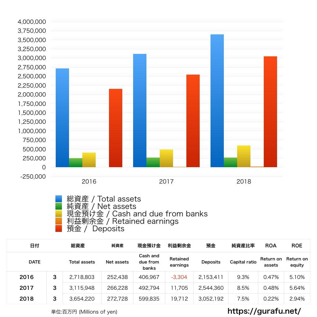 イオン銀行_BS_バランスシート_グラフ