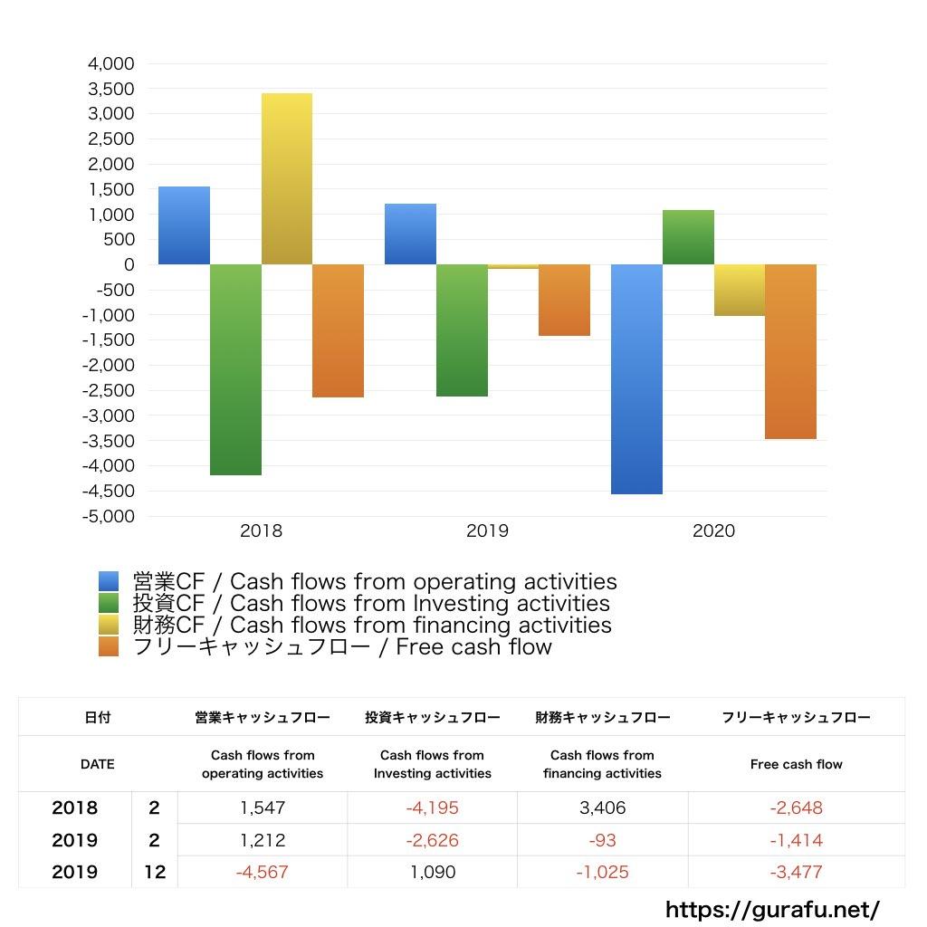 レナウン_CF_キャッシュフロー計算書_グラフ